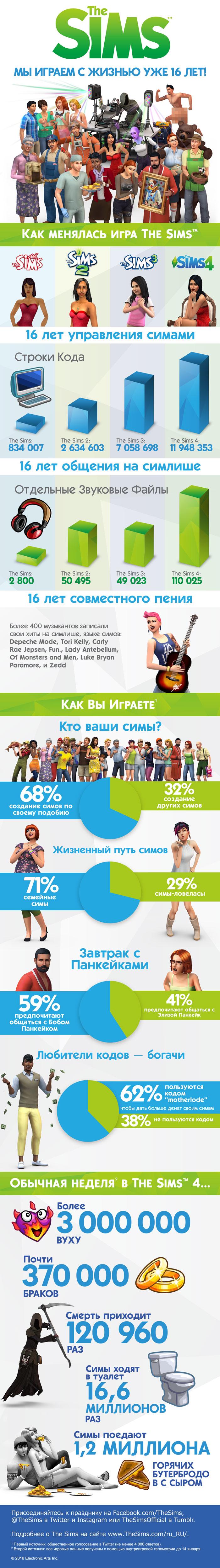 TS4_16th_Anniversary_infographic_RU_r4 (2)